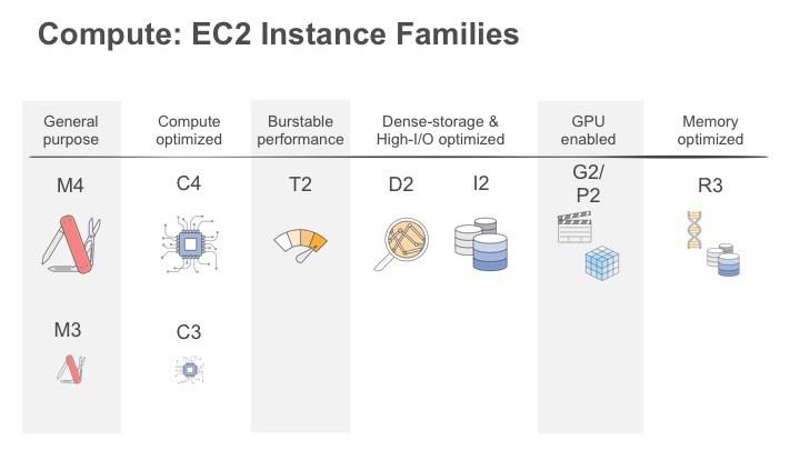 EC2types